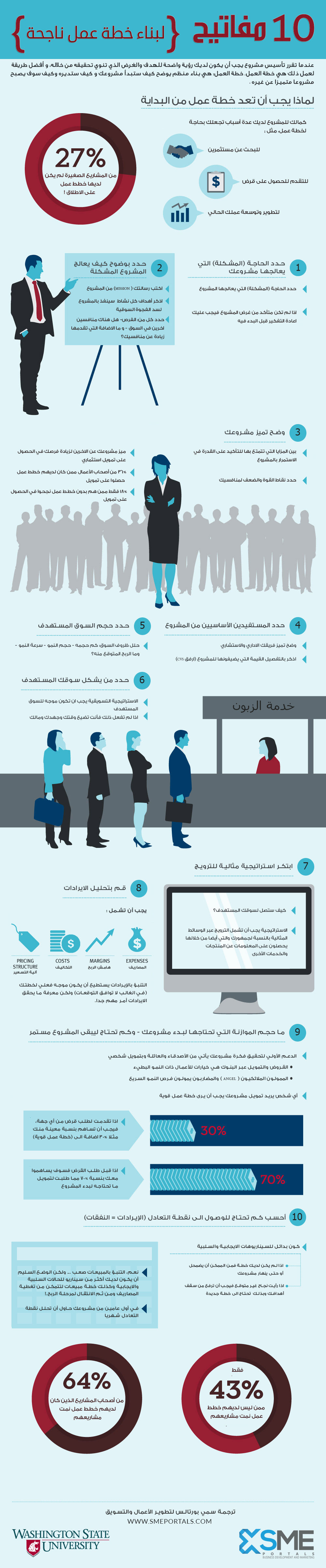 infographic Business Plan